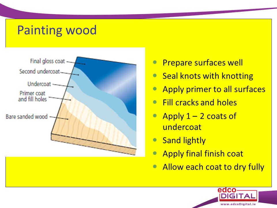 Prepare surfaces well Seal knots with knotting Apply primer to all surfaces Fill cracks and holes Apply 1 – 2 coats of undercoat Sand lightly Apply final finish coat Allow each coat to dry fully Painting wood