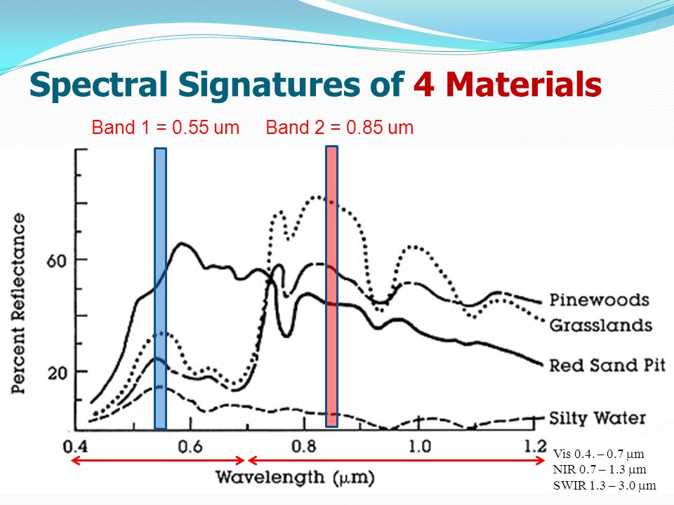 Spectral Signatures of 4 Materials Band 1 = 0.55 umBand 2 = 0.85 um Vis 0.4.