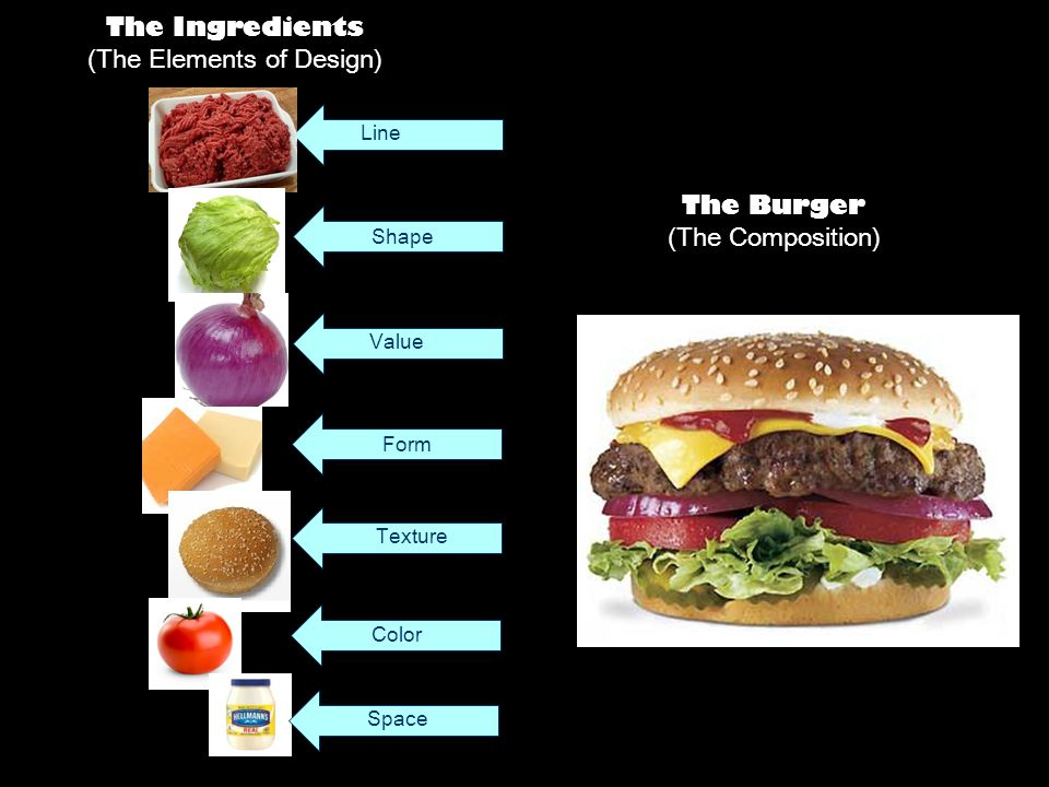 Line Shape Value Form Texture Color The Ingredients (The Elements of Design) The Burger (The Composition) Space