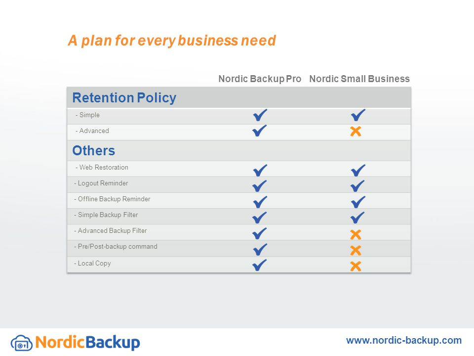 A plan for every business need Nordic Backup ProNordic Small Business