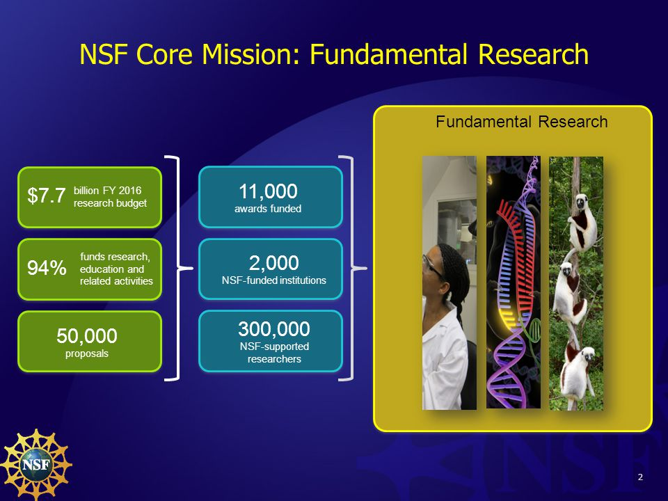 2 NSF Core Mission: Fundamental Research Fundamental Research $7.7 billion FY 2016 research budget 94% funds research, education and related activities 50,000 proposals 11,000 awards funded 2,000 NSF-funded institutions 300,000 NSF-supported researchers