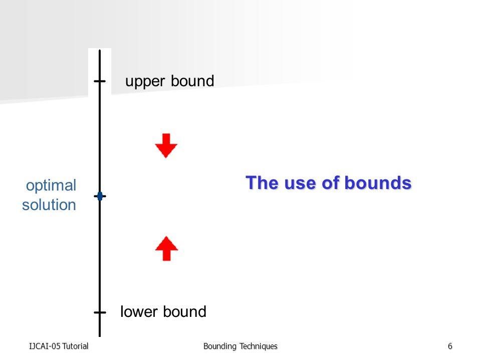 IJCAI-05 TutorialBounding Techniques6 upper bound optimal solution lower bound The use of bounds