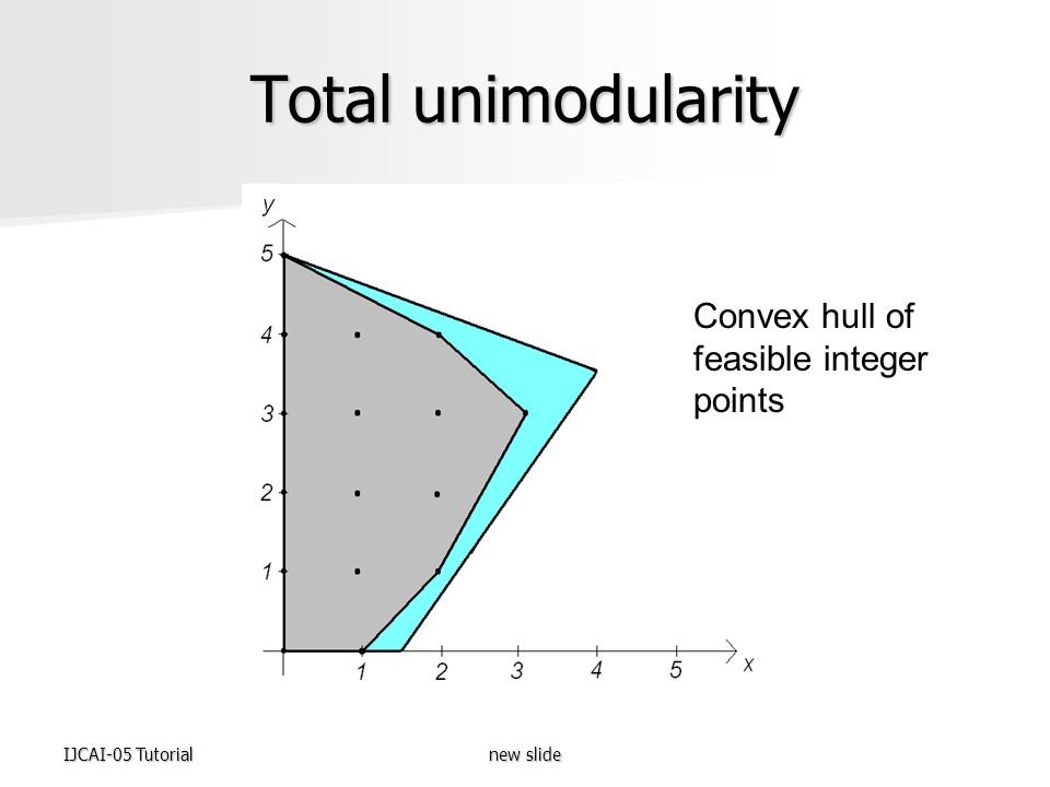 IJCAI-05 Tutorialnew slide Total unimodularity Convex hull of feasible integer points