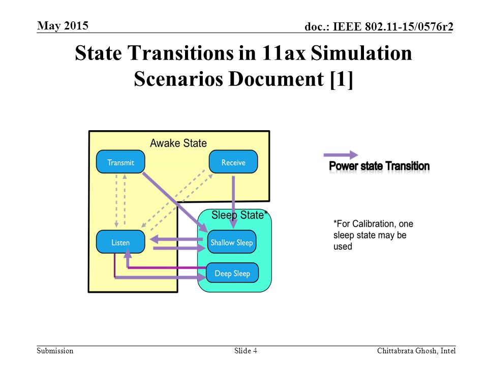 Submission doc.: IEEE /0576r2 State Transitions in 11ax Simulation Scenarios Document [1] Slide 4 May 2015 Chittabrata Ghosh, Intel
