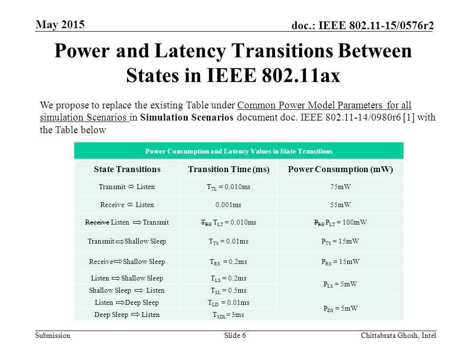 Submission doc.: IEEE /0576r2 Power and Latency Transitions Between States in IEEE ax Slide 6 Power Consumption and Latency Values in State Transitions State TransitionsTransition Time (ms)Power Consumption (mW) Transmit ListenT TL = 0.010ms75mW Receive Listen0.001ms55mW Receive Listen TransmitT RT T LT = 0.010msP RT P LT = 100mW Transmit Shallow SleepT TS = 0.01msP TS = 15mW Receive Shallow SleepT RS = 0.2msP RS = 15mW Listen Shallow SleepT LS = 0.2ms P LS = 5mW Shallow Sleep ListenT SL = 0.5ms Listen Deep SleepT LD = 0.01ms P DS = 5mW Deep Sleep ListenT SDL = 3ms Chittabrata Ghosh, Intel May 2015 We propose to replace the existing Table under Common Power Model Parameters for all simulation Scenarios in Simulation Scenarios document doc.