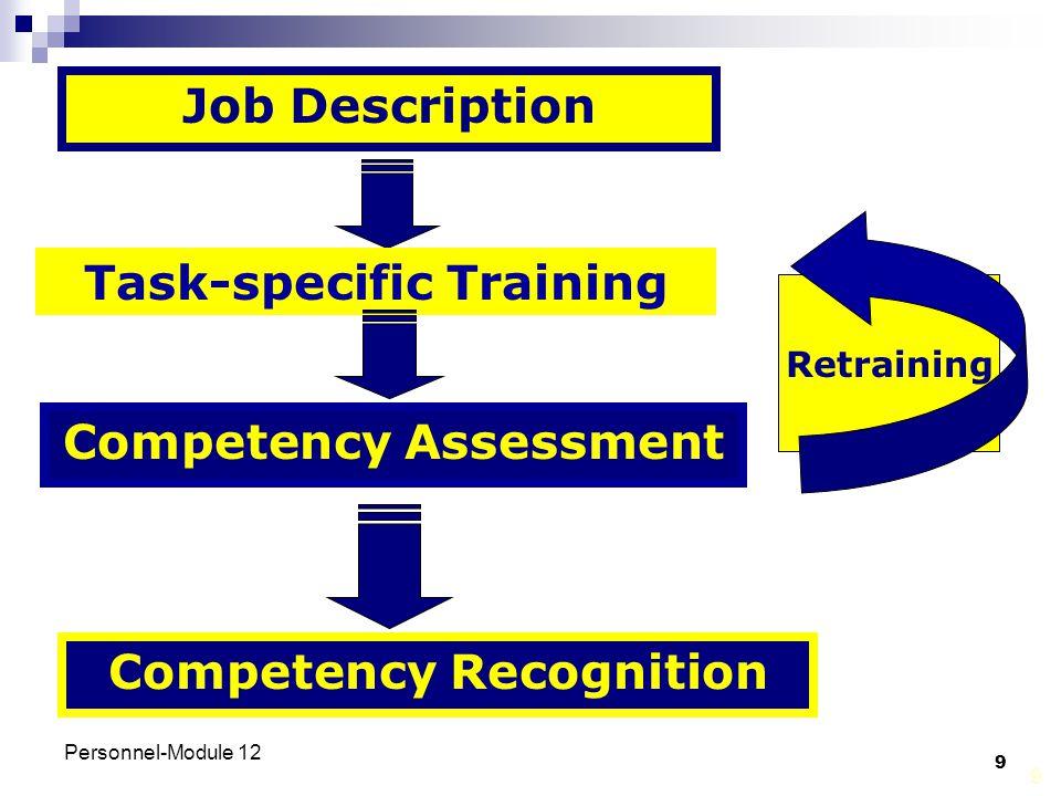 Personnel-Module 12 9 9 Competency Assessment Job Description Task-specific Training Competency Recognition Retraining