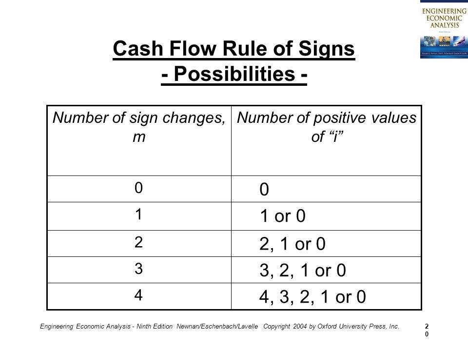 Engineering Economic Analysis - Ninth Edition Newnan/Eschenbach/Lavelle Copyright 2004 by Oxford University Press, Inc.20 Cash Flow Rule of Signs - Possibilities - 4, 3, 2, 1 or 0 4 3, 2, 1 or 0 3 2, 1 or or Number of positive values of i Number of sign changes, m