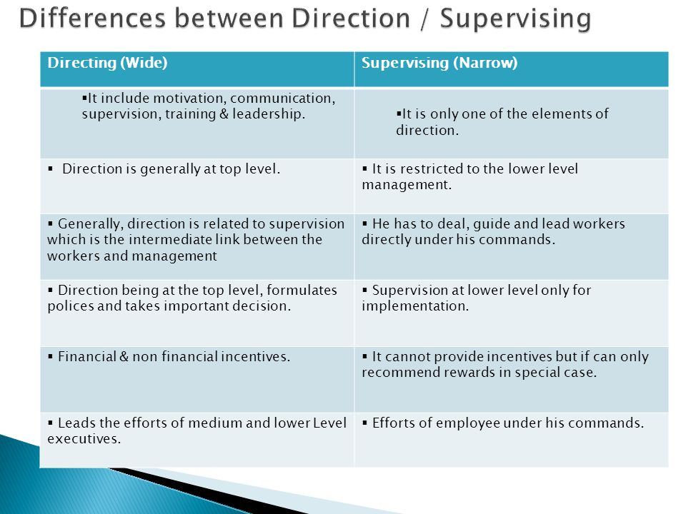 Directing (Wide)Supervising (Narrow)  It include motivation, communication, supervision, training & leadership.  It is only one of the elements of d