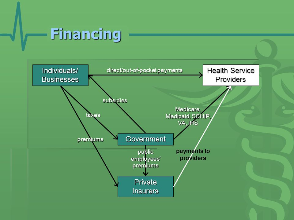 Financing Individuals/Businesses Government Health Service Providers PrivateInsurers premiums taxes direct/out-of-pocket payments Medicare, Medicaid, SCHIP, VA, IHS payments to providers public employees' premiums subsidies