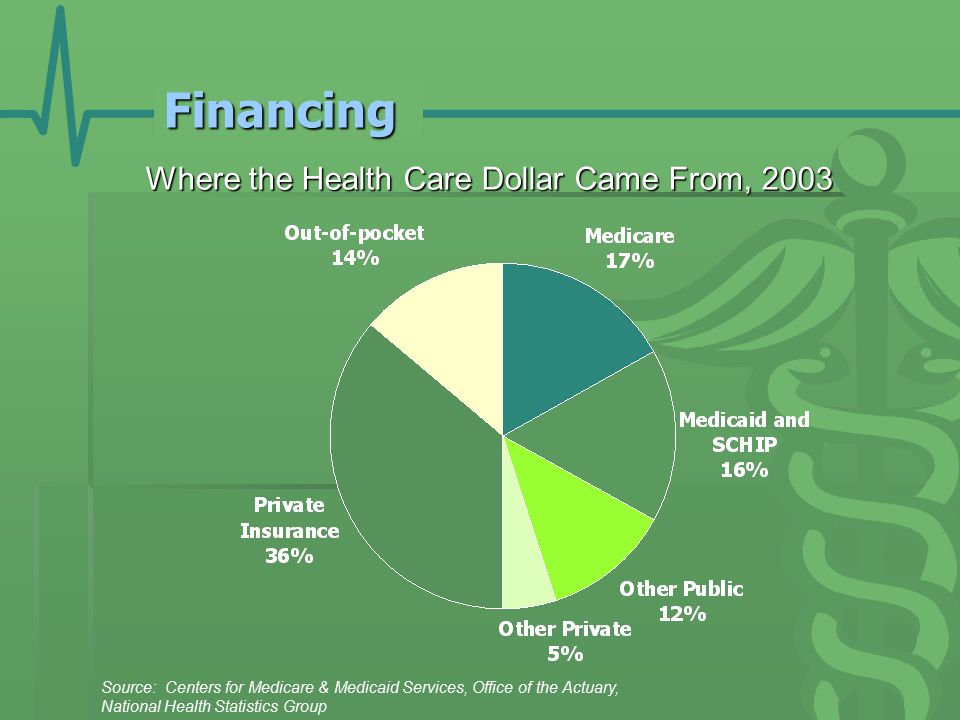 Financing Where the Health Care Dollar Came From, 2003 Source: Centers for Medicare & Medicaid Services, Office of the Actuary, National Health Statistics Group