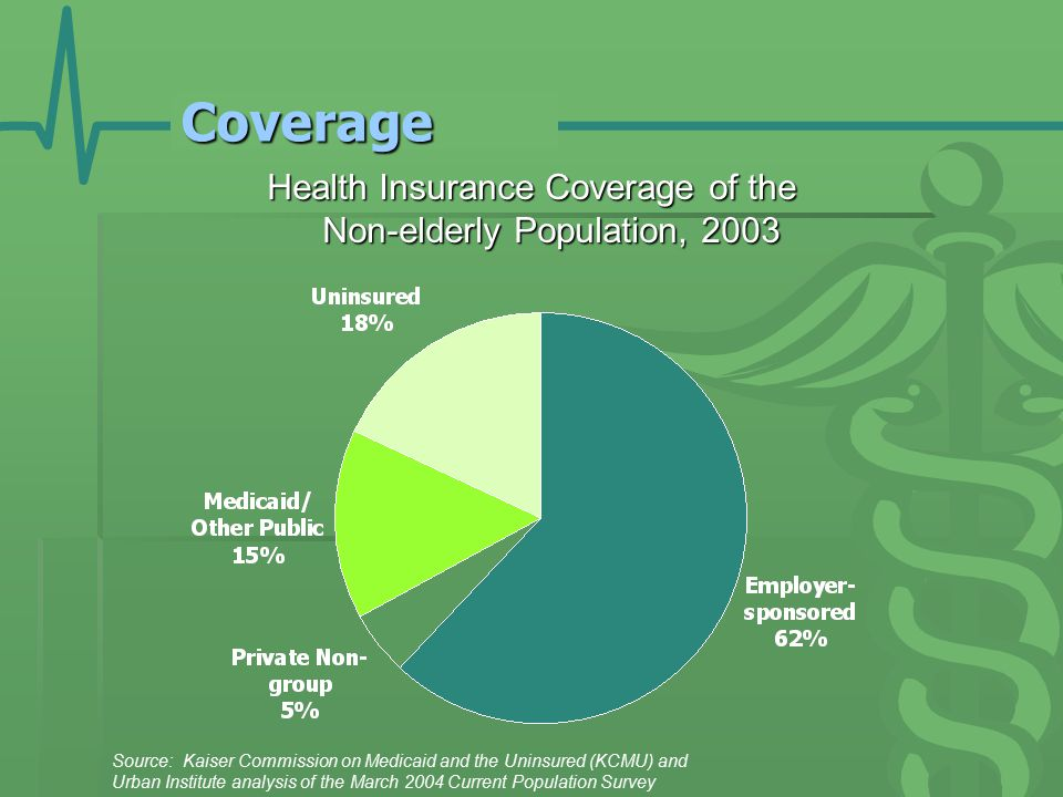 Coverage Health Insurance Coverage of the Non-elderly Population, 2003 Source: Kaiser Commission on Medicaid and the Uninsured (KCMU) and Urban Institute analysis of the March 2004 Current Population Survey