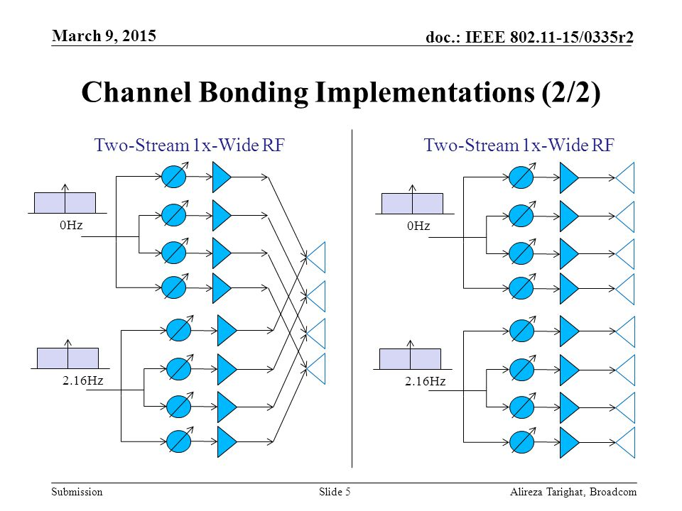 Submission doc.: IEEE /0335r2 Channel Bonding Implementations (2/2) Alireza Tarighat, BroadcomSlide 5 Two-Stream 1x-Wide RF 0Hz 2.16Hz Two-Stream 1x-Wide RF 0Hz 2.16Hz March 9, 2015