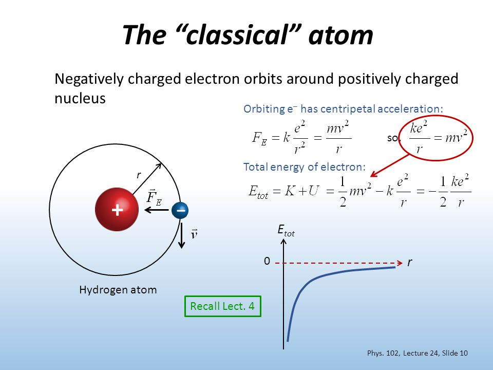 E tot r 0 The classical atom + – Orbiting e – has centripetal acceleration: Total energy of electron: Negatively charged electron orbits around positively charged nucleus Hydrogen atom Recall Lect.