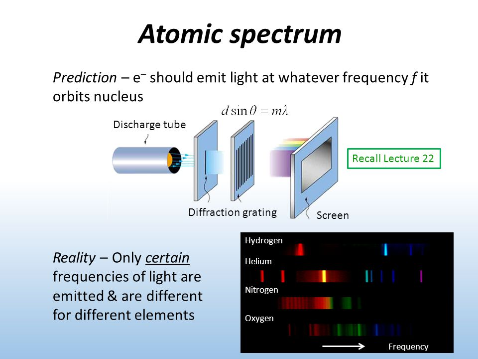 Atomic spectrum Recall Lecture 22 Reality – Only certain frequencies of light are emitted & are different for different elements Prediction – e – should emit light at whatever frequency f it orbits nucleus Diffraction grating Discharge tube Phys.