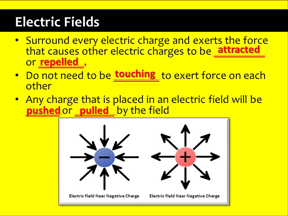 Electric Fields Surround every electric charge and exerts the force that causes other electric charges to be _________ or ________.