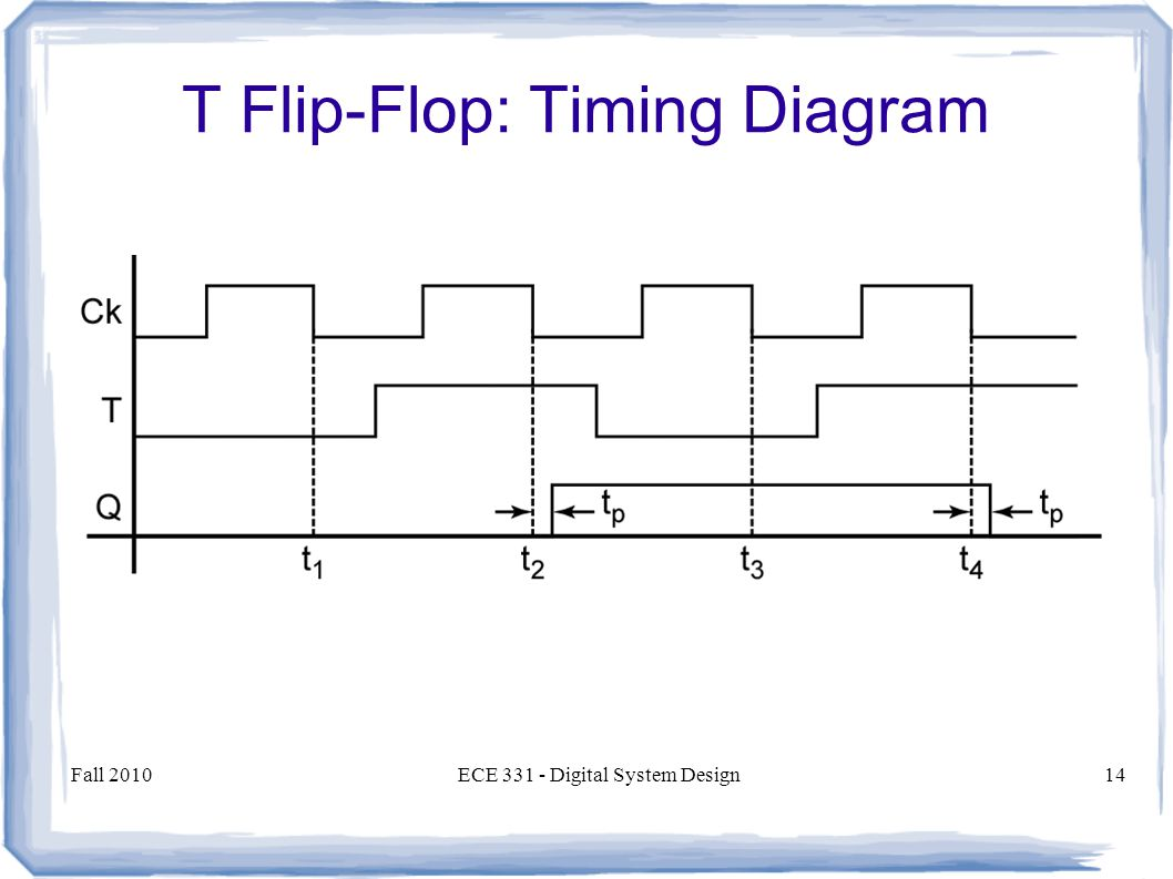 Fall 2010ECE Digital System Design14 T Flip-Flop: Timing Diagram