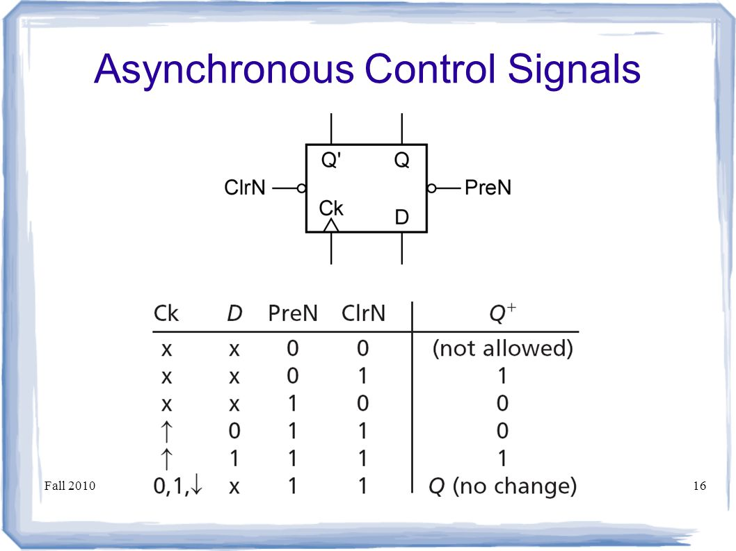 Fall 2010ECE Digital System Design16 Asynchronous Control Signals