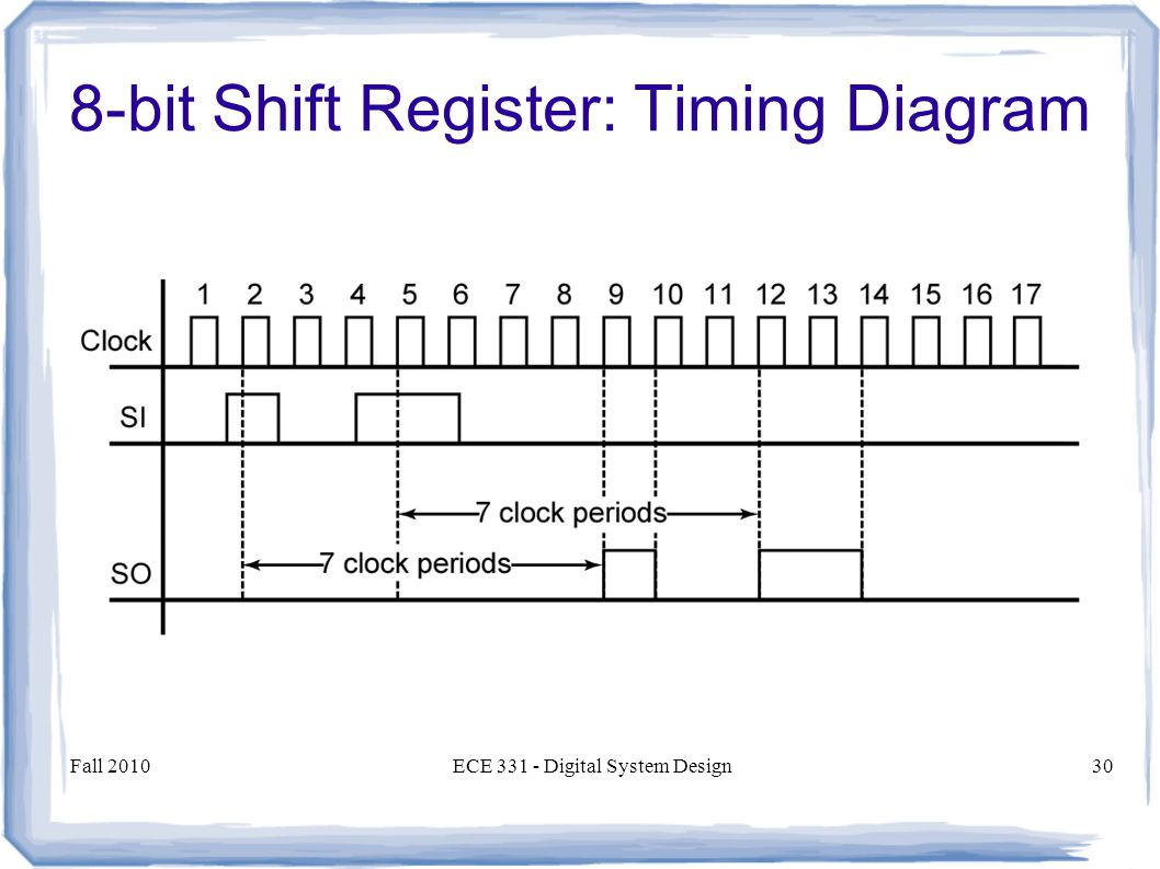 Fall 2010ECE Digital System Design30 8-bit Shift Register: Timing Diagram