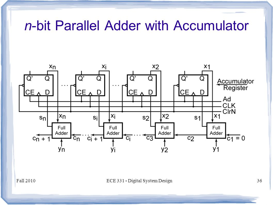 Fall 2010ECE Digital System Design36 n-bit Parallel Adder with Accumulator