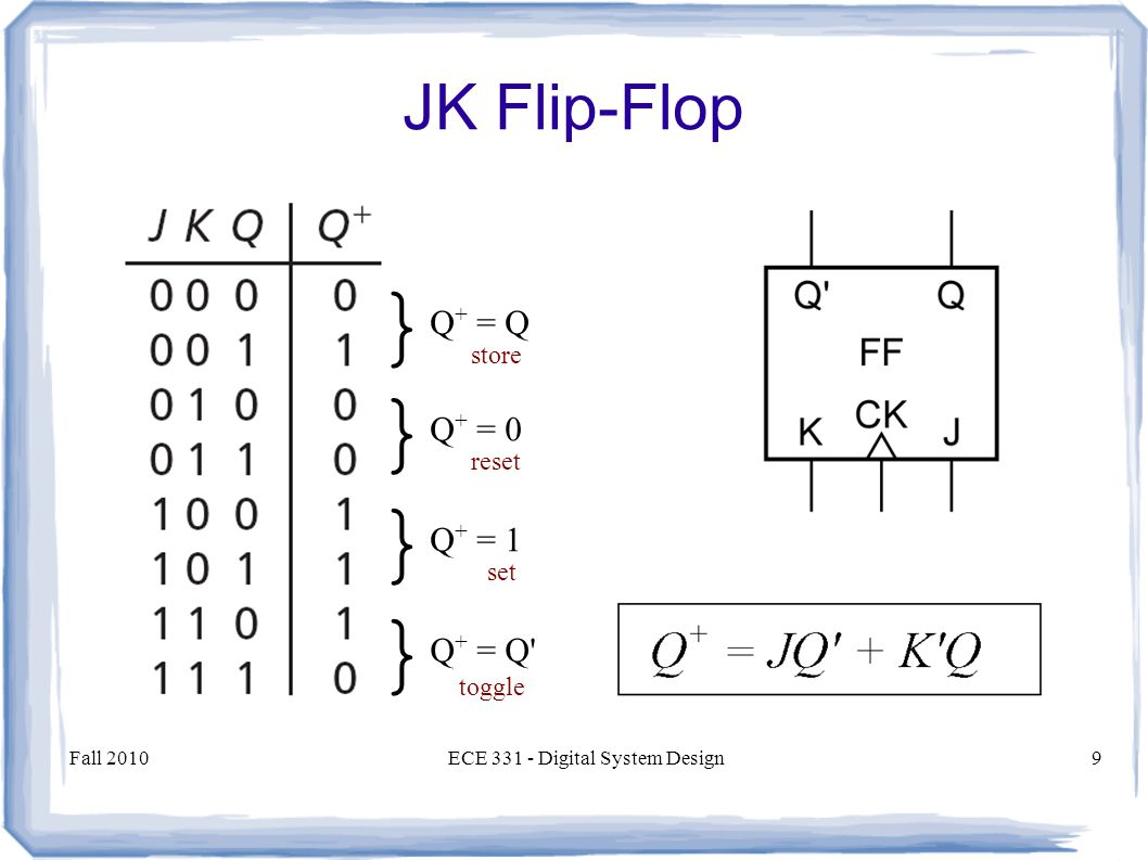 Fall 2010ECE Digital System Design9 JK Flip-Flop } Q + = Q } Q + = 0 } Q + = 1 } Q + = Q set reset store toggle