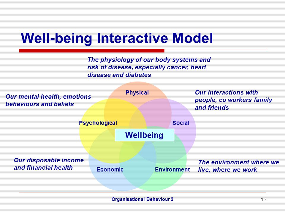 13 Well-being Interactive Model Organisational Behaviour 2 Physical PsychologicalSocial EconomicEnvironment Wellbeing The physiology of our body systems and risk of disease, especially cancer, heart disease and diabetes Our mental health, emotions behaviours and beliefs Our disposable income and financial health Our interactions with people, co workers family and friends The environment where we live, where we work
