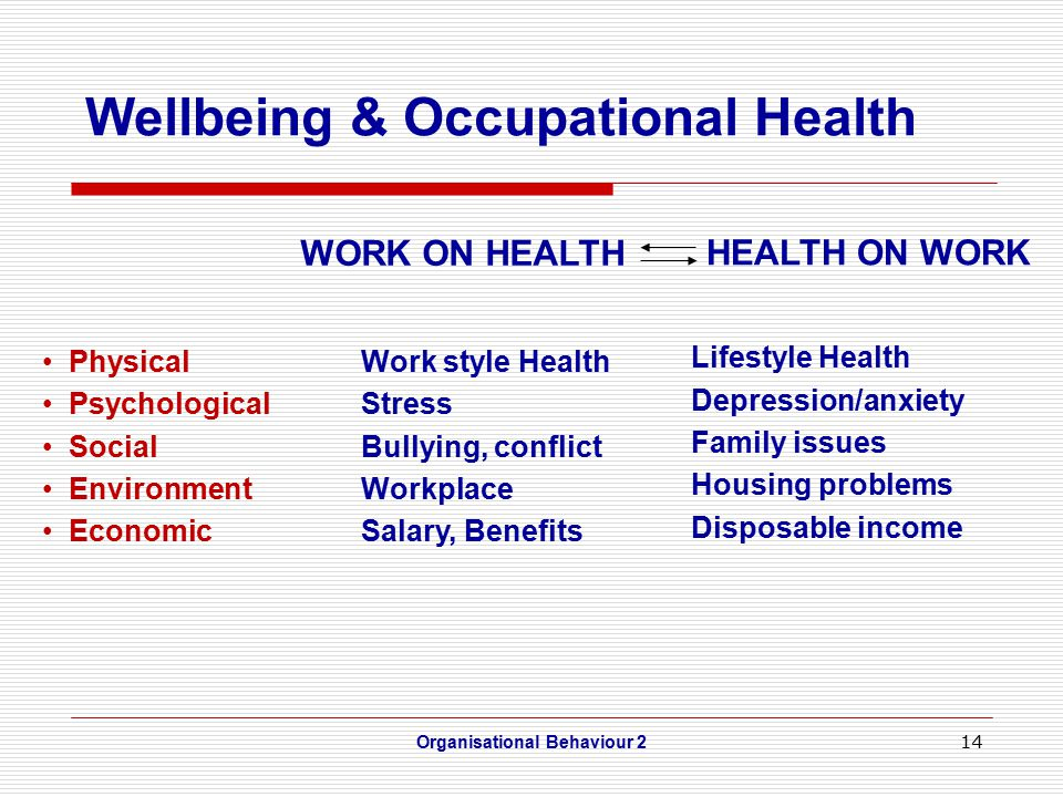 14 Organisational Behaviour 2 PhysicalWork style Health PsychologicalStress SocialBullying, conflict EnvironmentWorkplace EconomicSalary, Benefits Lifestyle Health Depression/anxiety Family issues Housing problems Disposable income Wellbeing & Occupational Health WORK ON HEALTH HEALTH ON WORK