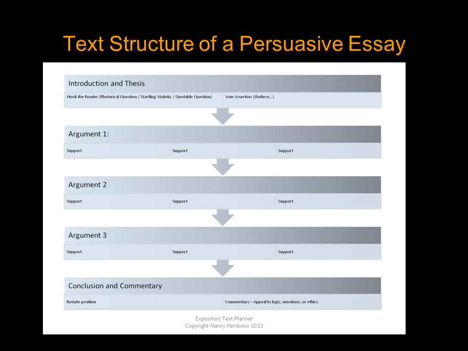 structure for a persuasive essay Persuasive essays are quite a popular form of essay writing whereby a person has to convince the readers to his/her point of view through his/her words and reasoning it is more like an argumentative essay but it is not strict, and it aims at convincing people with the right words of persuasion.