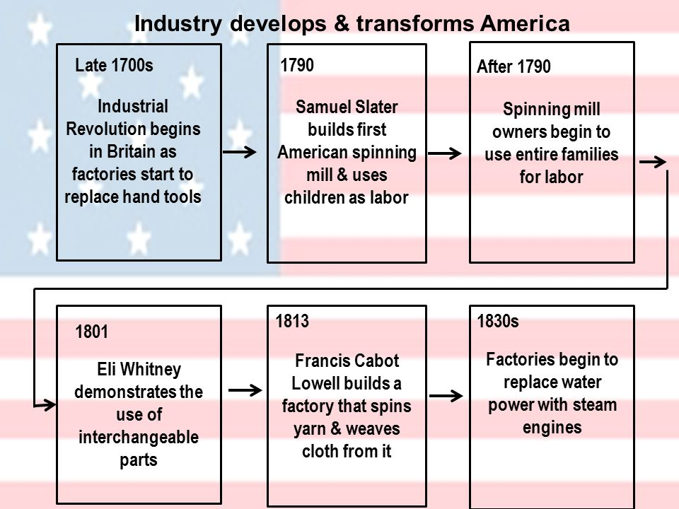 Industry develops & transforms America Late 1700s1790 After s Industrial Revolution begins in Britain as factories start to replace hand tools Samuel Slater builds first American spinning mill & uses children as labor Spinning mill owners begin to use entire families for labor Eli Whitney demonstrates the use of interchangeable parts Francis Cabot Lowell builds a factory that spins yarn & weaves cloth from it Factories begin to replace water power with steam engines