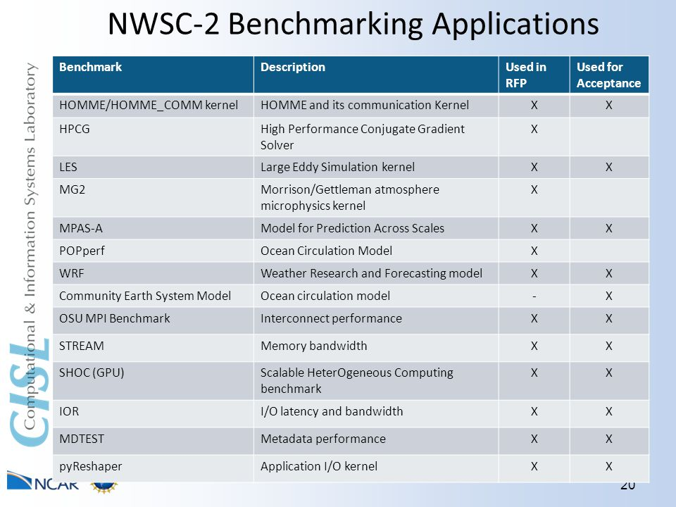NWSC-2 Benchmarking Applications 20 BenchmarkDescriptionUsed in RFP Used for Acceptance HOMME/HOMME_COMM kernelHOMME and its communication KernelXX HPCGHigh Performance Conjugate Gradient Solver X LESLarge Eddy Simulation kernelXX MG2Morrison/Gettleman atmosphere microphysics kernel X MPAS-AModel for Prediction Across ScalesXX POPperfOcean Circulation ModelX WRFWeather Research and Forecasting modelXX Community Earth System ModelOcean circulation model-X OSU MPI BenchmarkInterconnect performanceXX STREAMMemory bandwidthXX SHOC (GPU)Scalable HeterOgeneous Computing benchmark XX IORI/O latency and bandwidthXX MDTESTMetadata performanceXX pyReshaperApplication I/O kernelXX