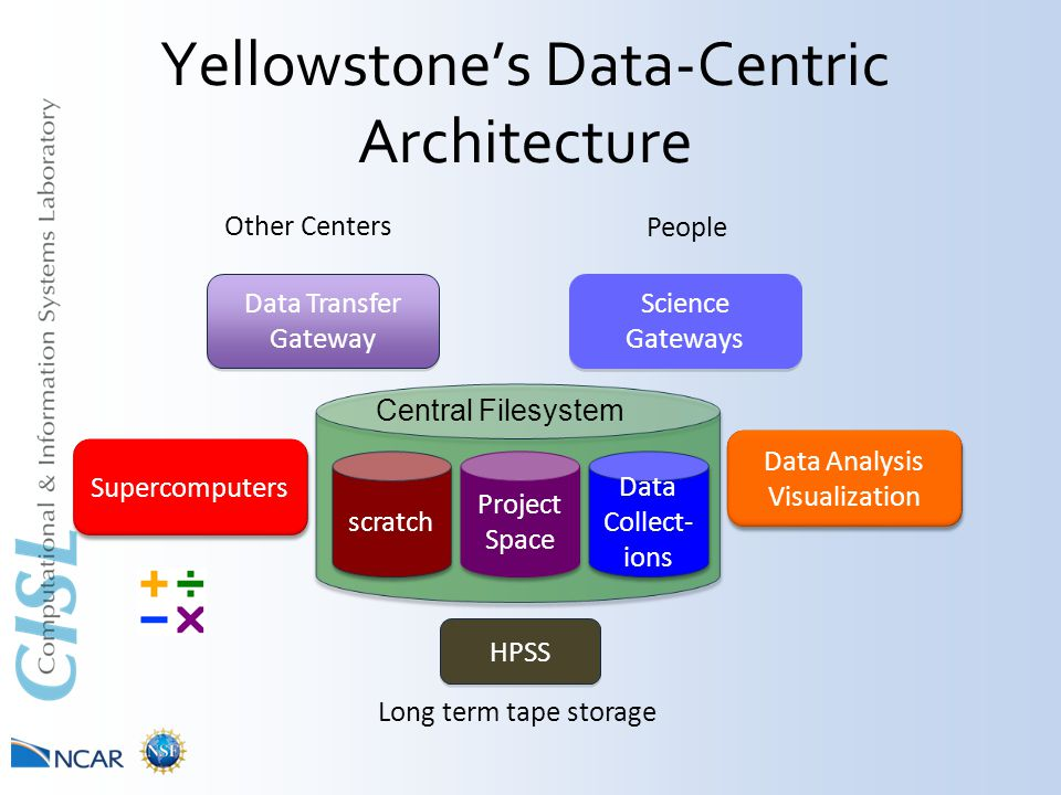 Yellowstone's Data-Centric Architecture Data Transfer Gateway Science Gateways Data Analysis Visualization Data Analysis Visualization Supercomputers scratch Project Space Project Space Data Collect- ions Data Collect- ions Central Filesystem HPSS People Other Centers Long term tape storage