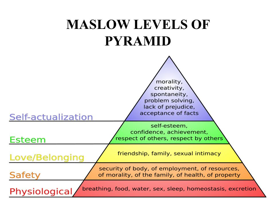 MASLOW LEVELS OF PYRAMID