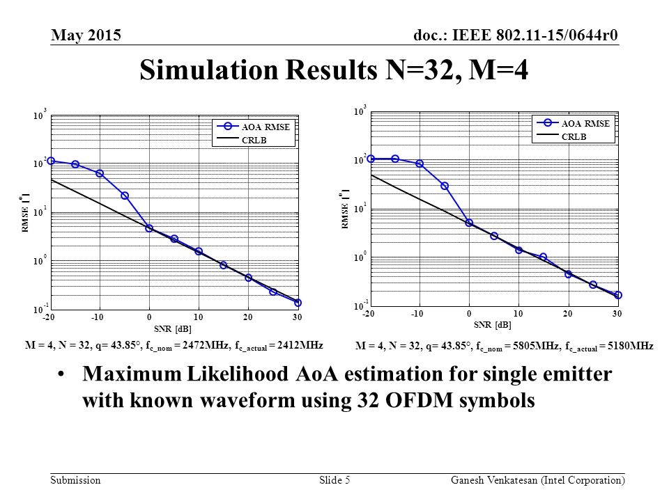 doc.: IEEE /0644r0 Submission Simulation Results N=32, M=4 Maximum Likelihood AoA estimation for single emitter with known waveform using 32 OFDM symbols May 2015 Slide 5Ganesh Venkatesan (Intel Corporation) AOA RMSE CRLB M = 4, N = 32, q= 43.85°, f c_nom = 2472MHz, f c_actual = 2412MHz M = 4, N = 32, q= 43.85°, f c_nom = 5805MHz, f c_actual = 5180MHz RMSE [ o ] SNR [dB] AOA RMSE CRLB