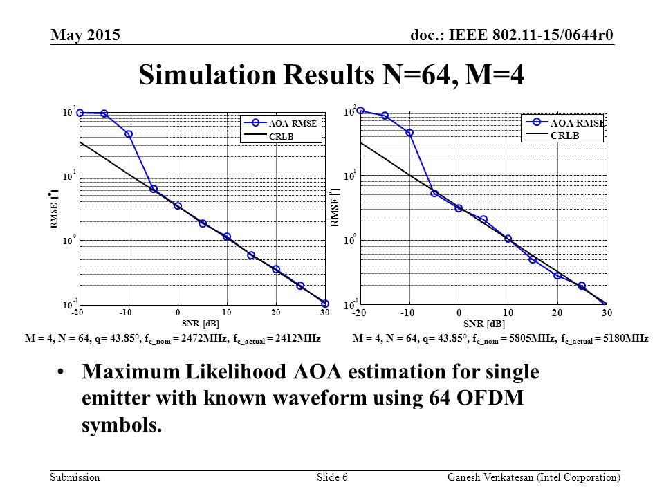 doc.: IEEE /0644r0 Submission Simulation Results N=64, M=4 Maximum Likelihood AOA estimation for single emitter with known waveform using 64 OFDM symbols.