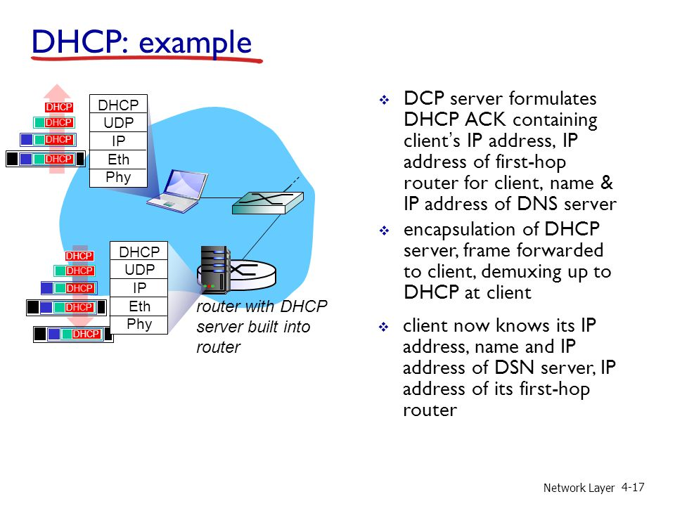 Network Layer 4-17  DCP server formulates DHCP ACK containing client's IP address, IP address of first-hop router for client, name & IP address of DNS server  encapsulation of DHCP server, frame forwarded to client, demuxing up to DHCP at client DHCP: example router with DHCP server built into router DHCP UDP IP Eth Phy DHCP UDP IP Eth Phy DHCP  client now knows its IP address, name and IP address of DSN server, IP address of its first-hop router