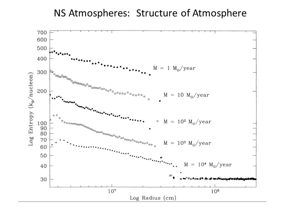 NS Atmospheres: Structure of Atmosphere