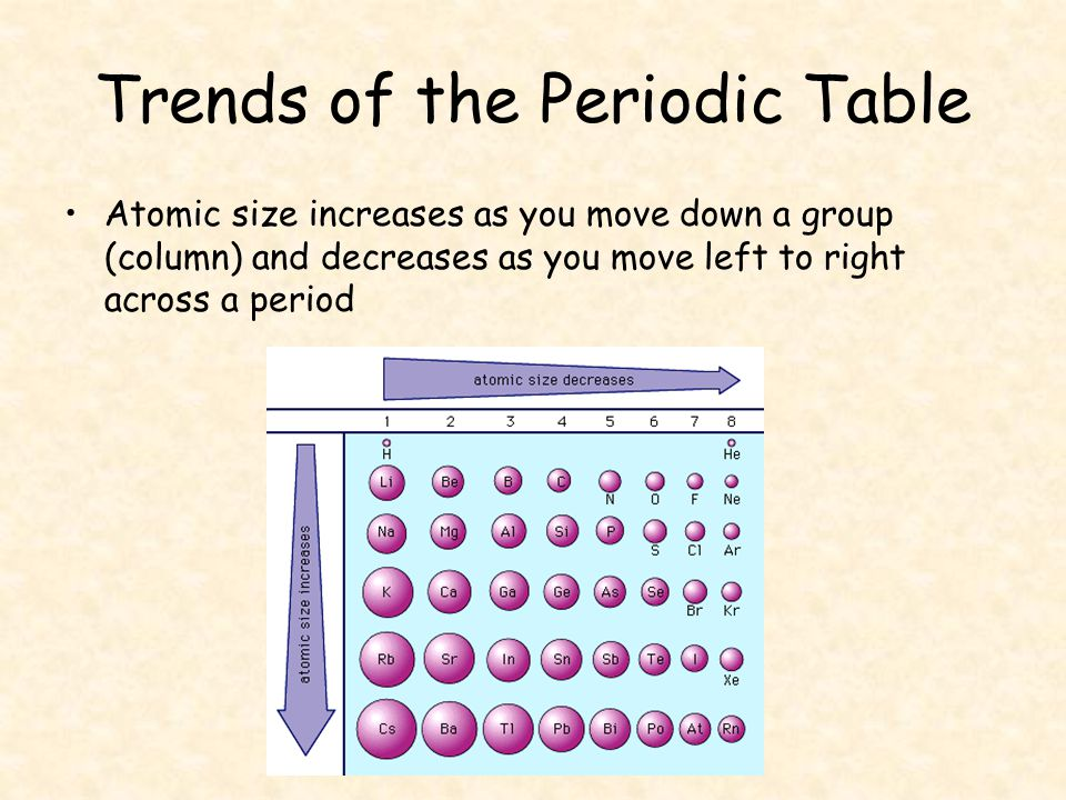 Elements make up the periodic table ppt video online download 14 trends of the periodic table atomic size increases as you move down a group column and decreases as you move left to right across a period urtaz