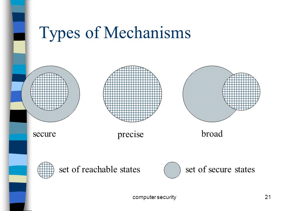 21 Types of Mechanisms secure precise broad set of reachable statesset of secure states computer security