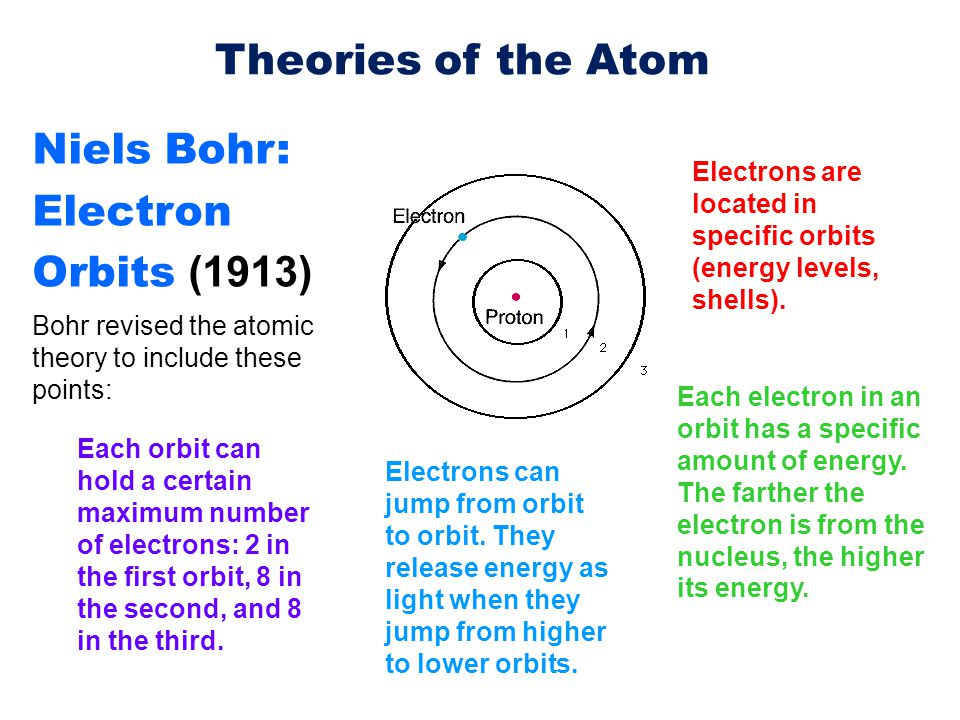 atomic theory people contributions essay