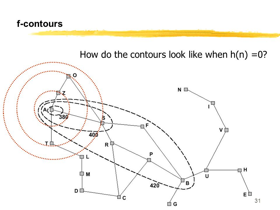 SE f-contours How do the contours look like when h(n) =0