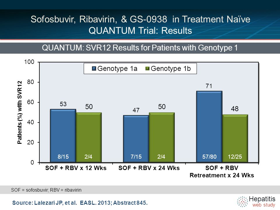 Hepatitis web study Sofosbuvir, Ribavirin, & GS-0938 in Treatment Naïve QUANTUM Trial: Results QUANTUM: SVR12 Results for Patients with Genotype 1 Source: Lalezari JP, et al.