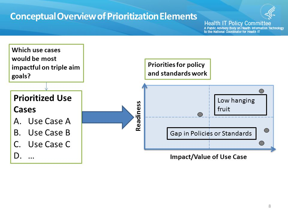 Conceptual Overview of Prioritization Elements 8 Readiness Impact/Value of Use Case Prioritized Use Cases A.Use Case A B.Use Case B C.Use Case C D.… Low hanging fruit Gap in Policies or Standards Which use cases would be most impactful on triple aim goals.