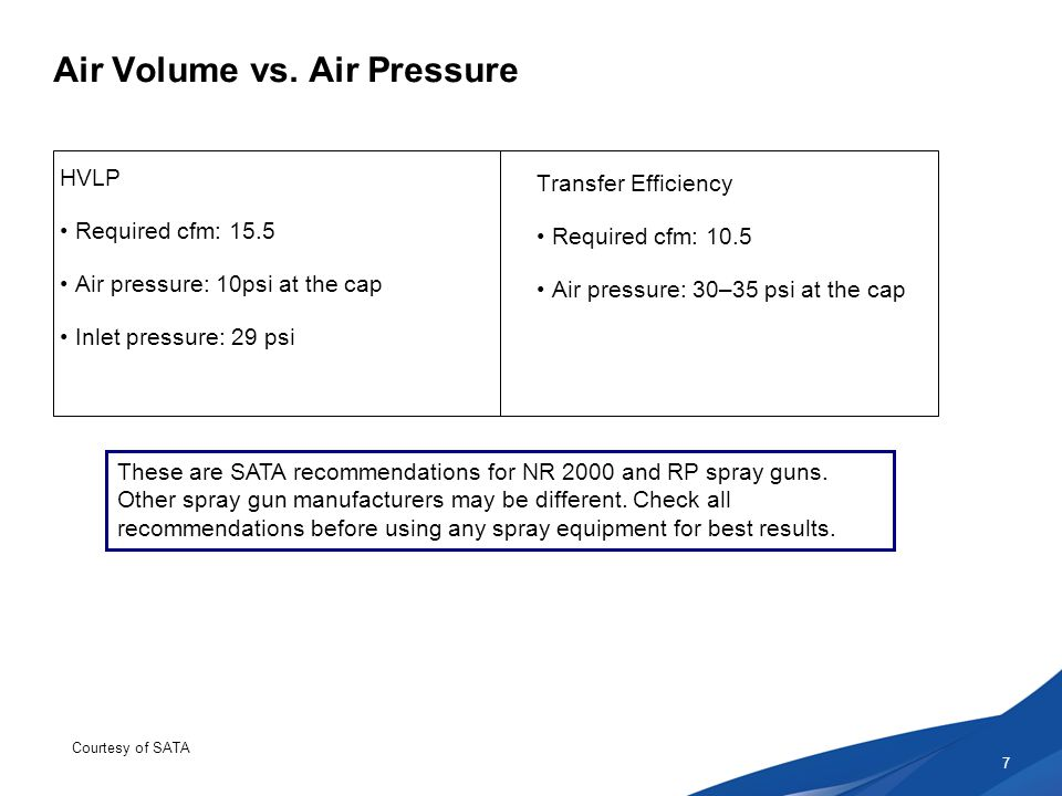 Air Volume vs.