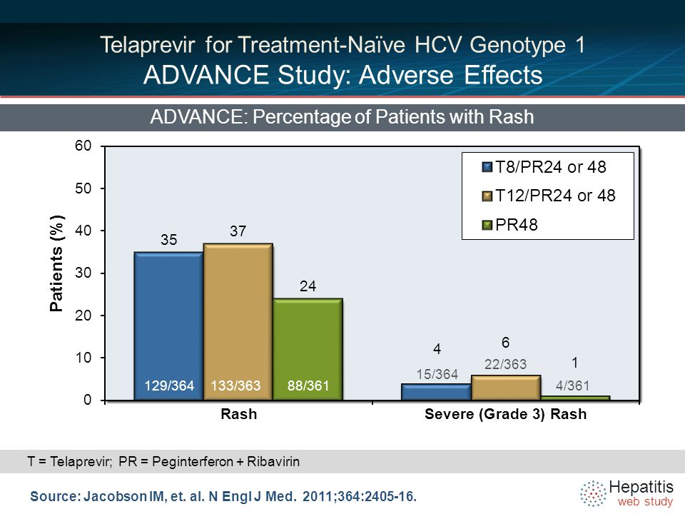 Hepatitis web study Telaprevir for Treatment-Naïve HCV Genotype 1 ADVANCE Study: Adverse Effects ADVANCE: Percentage of Patients with Rash Source: Jacobson IM, et.