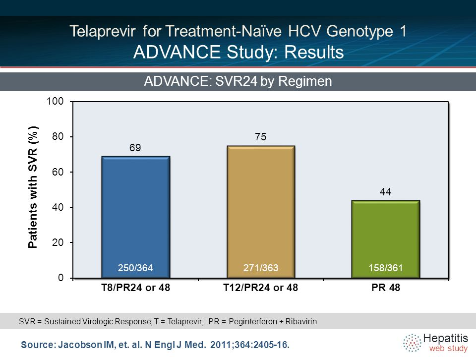 Hepatitis web study Telaprevir for Treatment-Naïve HCV Genotype 1 ADVANCE Study: Results ADVANCE: SVR24 by Regimen Source: Jacobson IM, et.