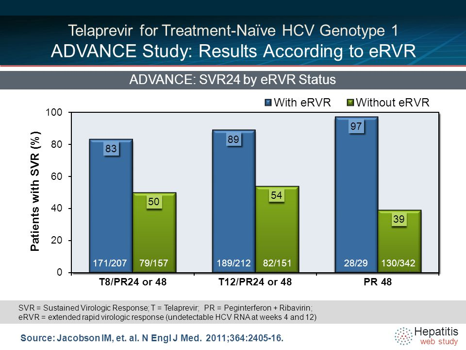 Hepatitis web study Telaprevir for Treatment-Naïve HCV Genotype 1 ADVANCE Study: Results According to eRVR ADVANCE: SVR24 by eRVR Status Source: Jacobson IM, et.