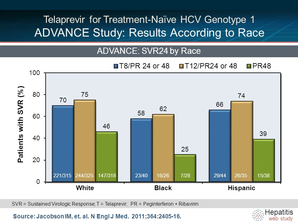 Hepatitis web study Telaprevir for Treatment-Naïve HCV Genotype 1 ADVANCE Study: Results According to Race ADVANCE: SVR24 by Race Source: Jacobson IM, et.