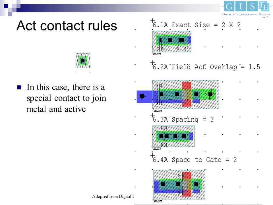Adapted from Digital Integrated Circuits, 2nd Ed.14 Act contact rules In this case, there is a special contact to join metal and active