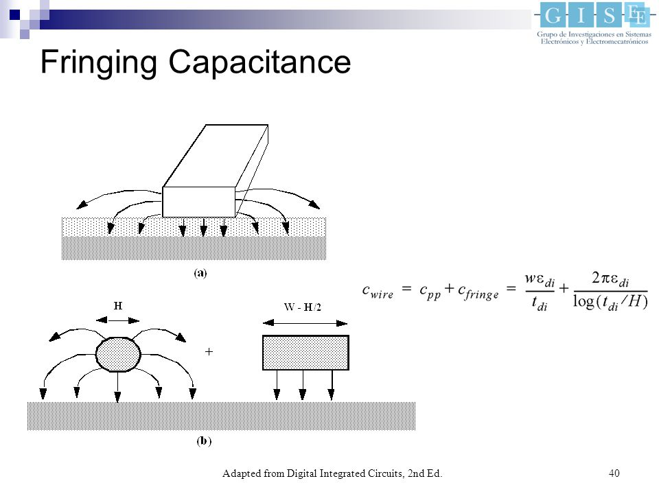 Adapted from Digital Integrated Circuits, 2nd Ed.40 Fringing Capacitance