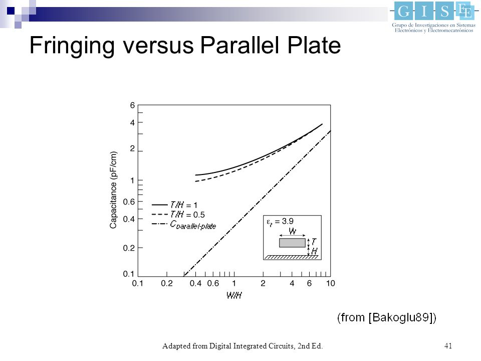 Adapted from Digital Integrated Circuits, 2nd Ed.41 Fringing versus Parallel Plate