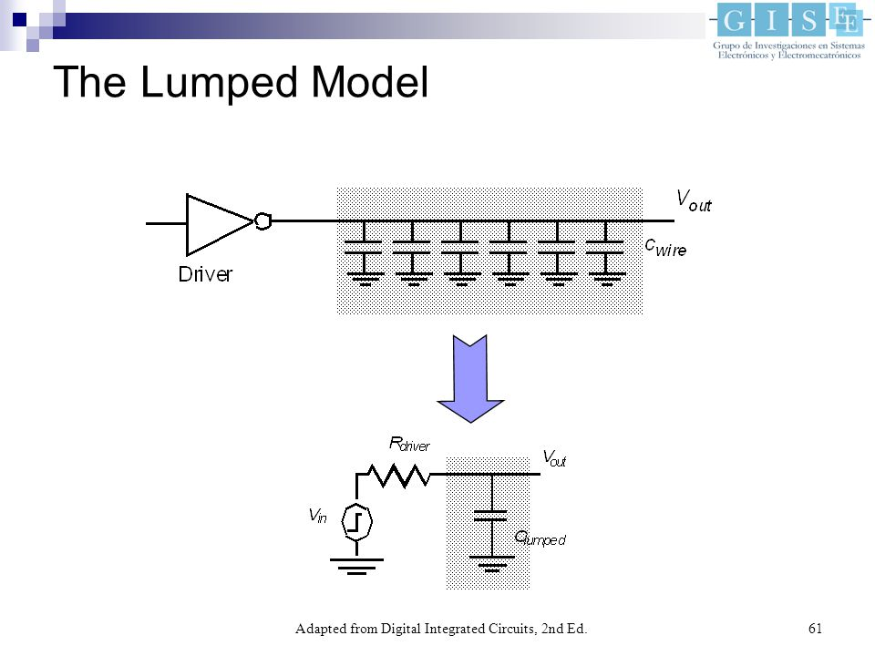 Adapted from Digital Integrated Circuits, 2nd Ed.61 The Lumped Model
